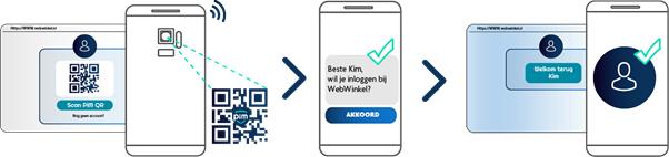 Werking PiM app